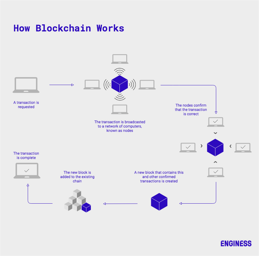 infographic showing how blockchain works