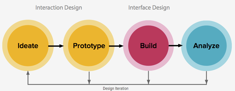 What is Iterative Design? (and Why You Should Use It