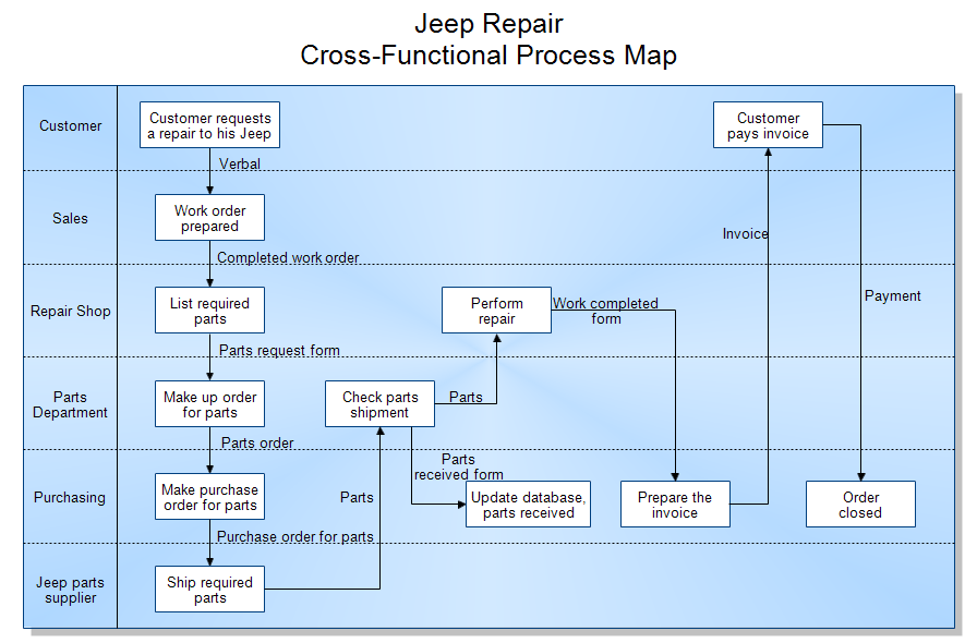 Beginner S Guide To Process Mapping Enginess Insights
