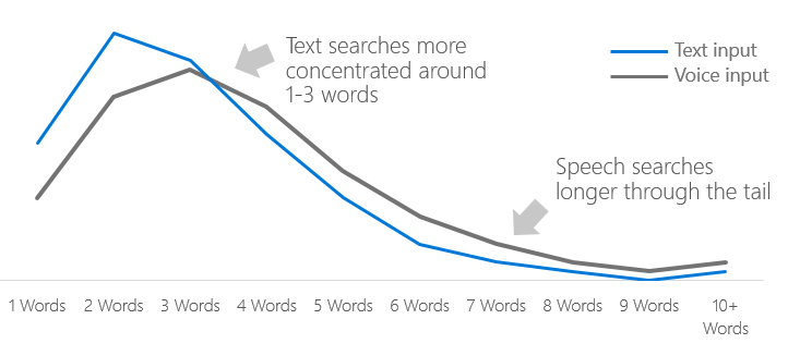 voice vs text search